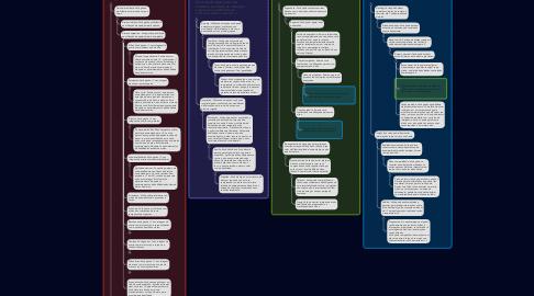 Mind Map: Escolas