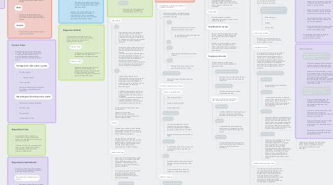 Mind Map: Redes de Hoje