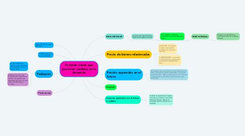 Mind Map: Factores claves que provocan cambios en la demanda