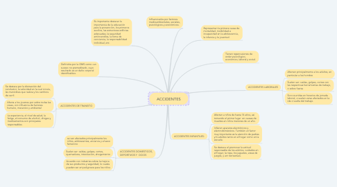 Mind Map: ACCIDENTES