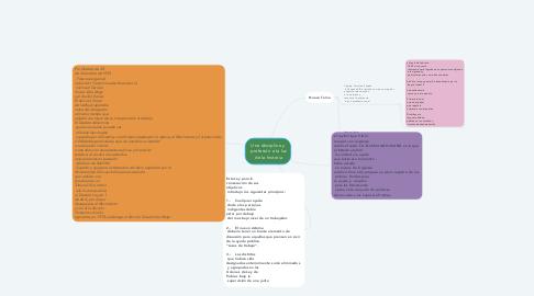 Mind Map: Una disciplina y  profesión a la luz  de la historia