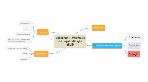 Mind Map: Entornos Personales de  Aprendizajes (PLE)