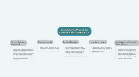 Mind Map: LAS CINCO CLAVES DE LA REINGENIERÍA DE PROCESOS