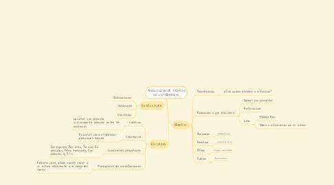 Mind Map: PRODUCCIÓN DE TEXTOS NO LITERARIOS