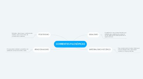 Mind Map: CORRENTES FILOSÓFICAS
