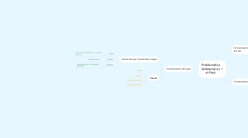 Mind Map: Problemática Ambiental en el Perú