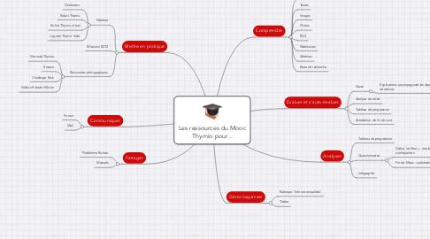 Mind Map: Les ressources du Mooc Thymio pour...