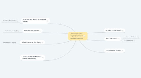 Mind Map: Waterdeep Subplots: These chains of events will lead to the Final Battle with Manshoon