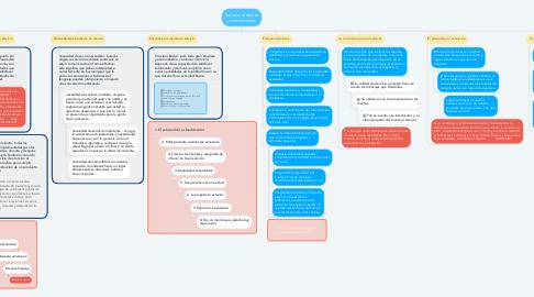 Mind Map: Servicio al cliente y comunicación