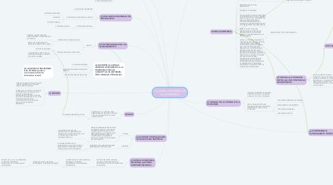 Mind Map: LA CIENCIA GENERAL DE LA ECONOMÍA