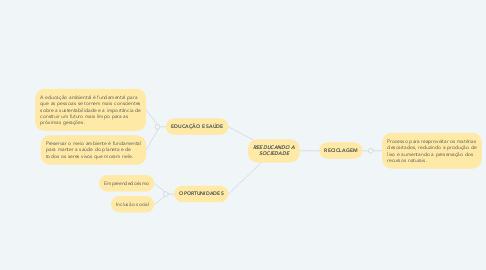 Mind Map: REEDUCANDO A SOCIEDADE