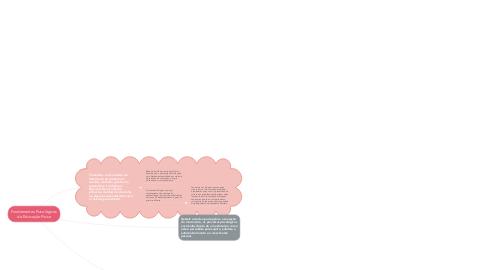 Mind Map: Fundamentos Psicológicos da Educação Física