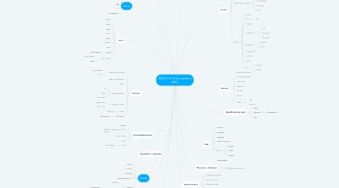 Mind Map: MEDO