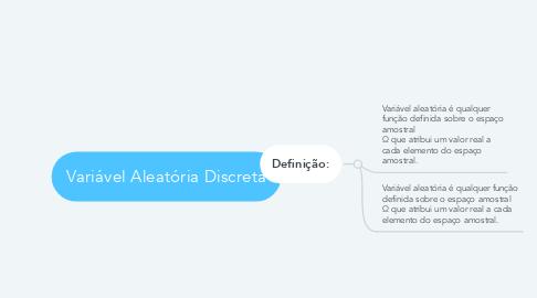 Mind Map: Variável Aleatória Discreta