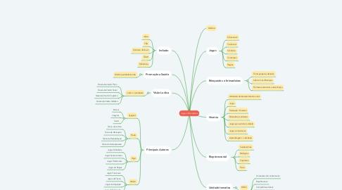 Mind Map: Jogos e Brincadeiras