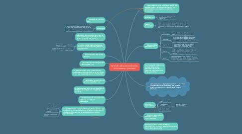 Mind Map: Definición de la Administración: Su naturaleza y propósito