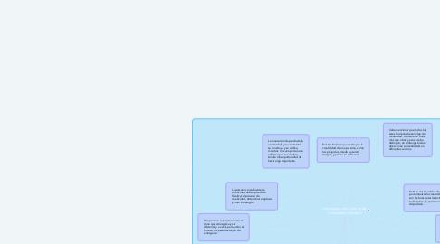 Mind Map: La persona como fuente de creatividad individual