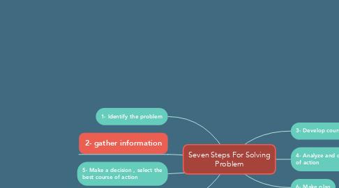 Mind Map: Seven Steps For Solving Problem