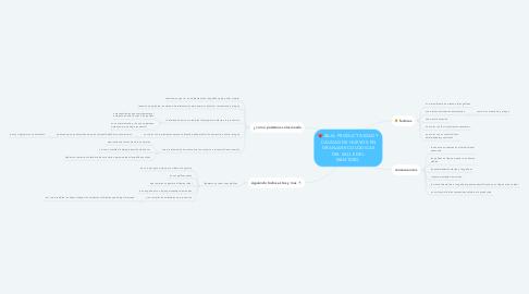 Mind Map: BAJA PRODUCTIVIDAD Y CALIDAD DE HUEVOS EN GRANJAS ECOLÓGICAS DEL VALLE DEL MANTARO.