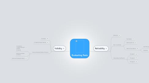 Mind Map: Evaluating Tests