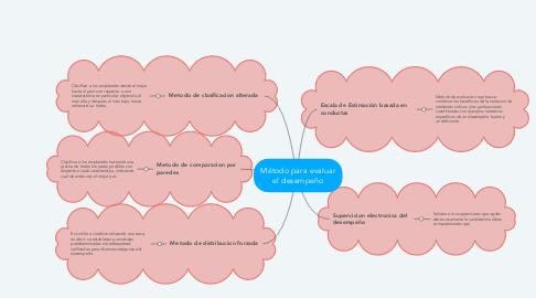 Mind Map: Método para evaluar el desempeño