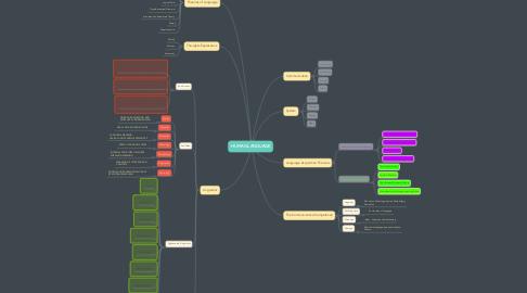 Mind Map: HUMAN LANGUAGE