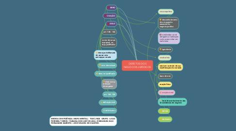 Mind Map: DEFEITOS DOS NEGÓCIOS JURÍDICOS