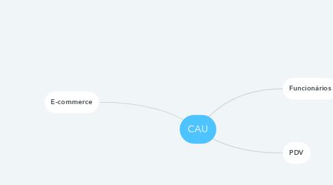 Mind Map: CAU