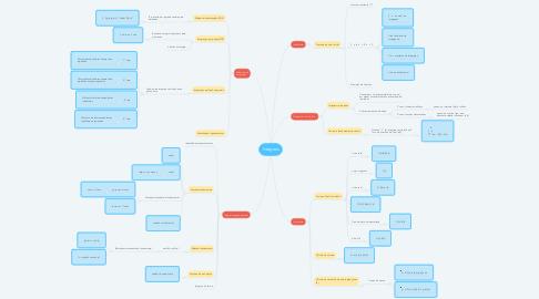 Mind Map: Integrais