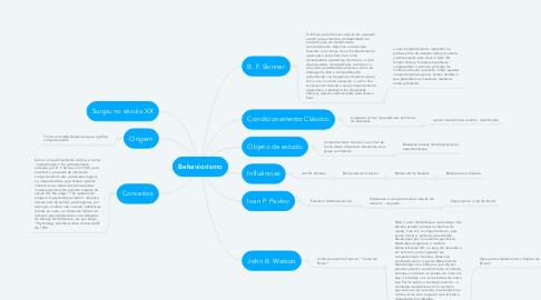 Mind Map: Behaviorismo