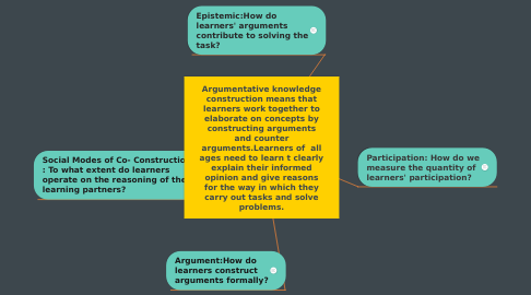 Mind Map: Argumentative knowledge construction means that learners work together to elaborate on concepts by constructing arguments and counter arguments.Learners of  all ages need to learn t clearly explain their informed opinion and give reasons for the way in which they carry out tasks and solve problems.