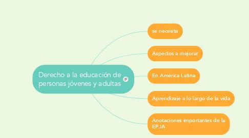 Mind Map: Derecho a la educación de personas jóvenes y adultas