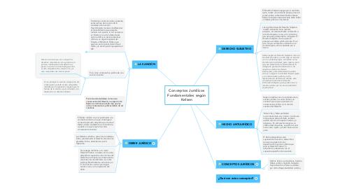 Mind Map: Conceptos Jurídicos Fundamentales según Kelsen