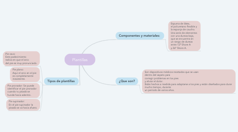 Mind Map: Plantillas