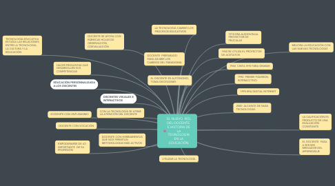 Mind Map: EL NUEVO  ROL DEL DOCENTE  E HISTORIA DE LA TEGNOLOGÍA EN LA EDUCACIÓN