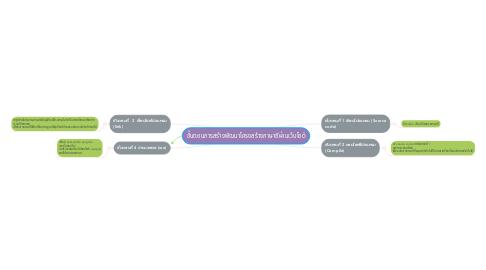Mind Map: ขั้นตอนการสร้างพัฒนาโครงสร้างภาษาซีผ่านเว็บไซต์