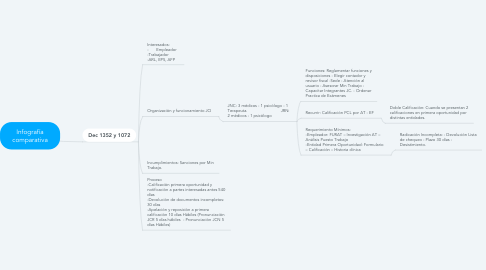 Mind Map: Infografía comparativa