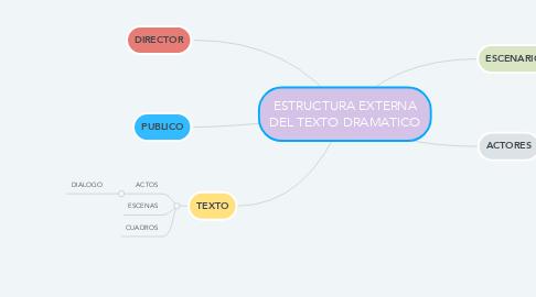 Mind Map: ESTRUCTURA EXTERNA DEL TEXTO DRAMATICO
