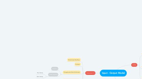 Mind Map: Input - Output Model