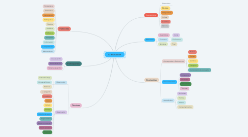 Mind Map: La Evaluación