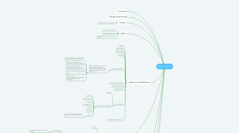 Mind Map: Data visualisatie