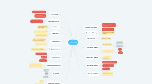 Mind Map: Расческа