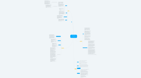 Mind Map: Describiendo las circunstancias de Santa Cruz  MAPA DEL ENTORNO
