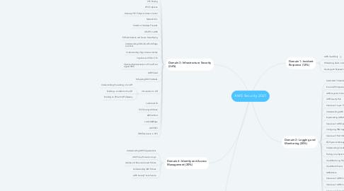 Mind Map: AWS Security 2021