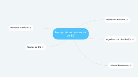 Mind Map: Gestión de los recursos de un SO