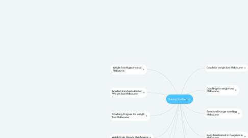 Mind Map: Savvy Bariatrics