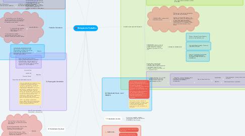 Mind Map: Relação de Trabalho