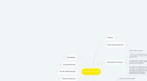 Mind Map: VACINA PFIZER