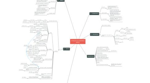 Mind Map: CRIAÇÃO DA FAZENDA SMART
