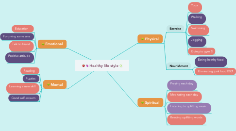 Mind Map: Healthy life style